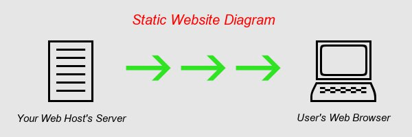 how a static website works